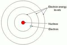 12 best atomic models images on pinterest bohr model physical bohr model of hydrogen ccuart Images