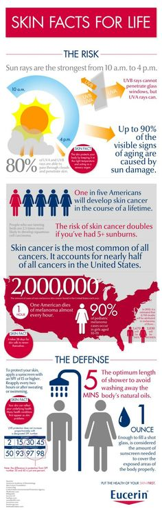 """One in five Americans will get skin cancer in the course of their life.ly created an infographic to display """"Skin Facts for Life,"""" a educational graphic exposing skin cancer risks and defense mechanisms. Organic Skin Care, Natural Skin Care, Natural Oils, Catchy Taglines, Scary Facts, Fun Facts, Random Facts, American Skin, Anti Aging Skin Care"""