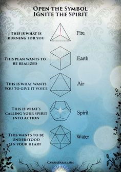 Carrie Paris doing wonders with concepts and tools Divine with the 5 Platonic solids Sacred Geometry Symbols, Platonic Solid, 5 Elements, Spirit Science, Flower Of Life, Book Of Shadows, Magick, Zentangle, Writing