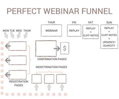 The Perfect Webinar Sales Funnel