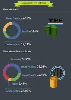 Expropiación de YPF a Repsol