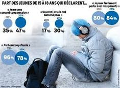 Image result for les loisirs des ados francais Stress, Adolescents, France, Embedded Image Permalink, Public, Goals, Culture, Graphics, Infographic
