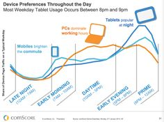 Device preferences throughout the day: People are mostly on their smartphones on their morning commute. During the day, people are often on their PCs because they are working. At night, most prefer to use their tablets and iPads for reading and web browsing.