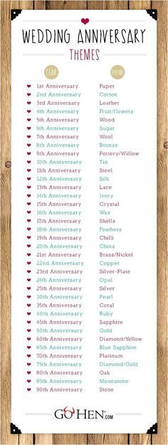 Wedding Anniversary list - useful for checking for what your Anniversary signifies, which can give you a great idea for Wedding Anniversary Gifts Post Wedding, Wedding Tips, Wedding Planning, Dream Wedding, Wedding Day, Wedding Venues, Wedding Planner Checklist, Bridal Tips, Wedding Themes