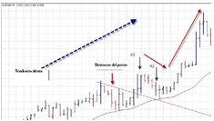 Descripción de un sistema de trading para gráficos de 4 horas el cual se basa en rompimientos del precio. Puede usarse con cualquier par de divisas u otros tipos de instrumentos.