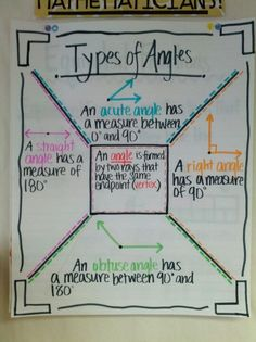 Types of Angles, I like how they are all on one anchor chart. I would also add reflex angle. (Image only)