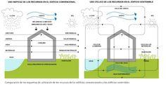 Análisis del diseño bioclimático en las fachadas de las viviendas. La orientación en la arquitectura favorece la eficiencia energética de los inmuebles.