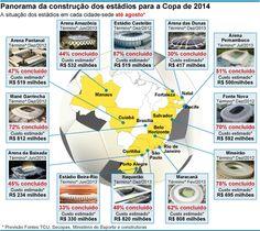 Estádios da copa 2014 - Custos