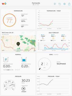 Personal Weather Station, Ohio Weather, West Union, Weather Underground, Shawnee
