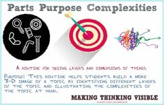 Parts, Purpose, Complexities Visible Thinking Routine - DEEP design thinking Visible Thinking Routines, Visible Learning, Thinking Strategies, Critical Thinking Skills, Teaching Writing, Teaching Tips, Instructional Strategies, Project Based Learning, Student Gifts