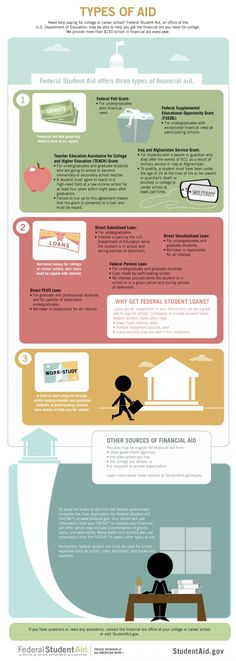 Educational infographic & data visualisation Types of Federal Student Aid Infographic Infographic Description Types of Federal Student Aid Infographic – Infographic Source – College Loans, Grants For College, Financial Aid For College, College Planning, Scholarships For College, Education College, Higher Education, Financial Planning, College Tips