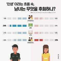 인포그래픽  남녀가 인생에서 후회하는 것은?  Designed by Han Geul Lee  #인포그래픽 #스튜디오한글 #디자인 #디자인스타그램 #인포스타그램 #디자이너한글 #infographic #시각디자인 #graphicdesign #flat_infographic #flatdesign #visual_design #남녀인포그래픽 #design #communication_design #원페이지인포그래픽 #남녀 #후회 #남자 #여자 #팔로우 #팔로잉 #선팔 #맞팔 #도서출판지음