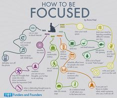 How+to+be+Focused.png (960×800)
