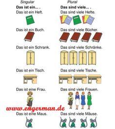 Pin by Carmen Perez De La Cruz on German-ARTIKEL UND PRONOMEN ...