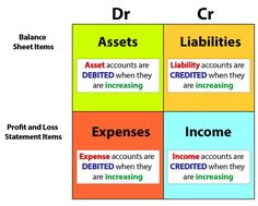 The double entry bookkeeping principle is profoundly important in the world of accounting. Explanation and examples given of how the principle works. Accounting Notes, Accounting Education, Accounting Classes, Accounting Basics, Accounting Student, Accounting Principles, Bookkeeping And Accounting, Bookkeeping Business, Accounting And Finance
