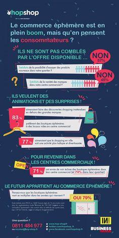 Pop up stores - Etude Ipsos France pour Hop Shop
