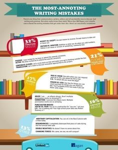 I've been on the search for some great grammar and writing infographics to include within my digital classroom. While most college freshman don't want me to talk about the basics, this is an easy way to remind them of a few things.