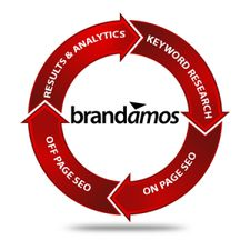 Brandamos is a Fort Lauderdale full service internet marketing agency, specializing in web design, social media management, seo, video production and photo. Internet Marketing Agency, Inbound Marketing, Marketing Tools, Web Design Company, Seo Company, Fort Lauderdale, Website Company, Free Seo Tools, On Page Seo