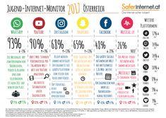 Saferinternet.at: Jugend-Internet-Monitor
