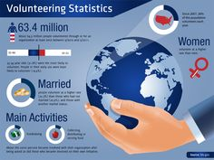 Graduating this spring? Looking for a job? Here's a great fact filled article on why volunteering is important!
