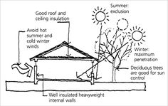 PASSIVE SOLAR HEATING A diagram shows how to maximise passive solar heating in the home. Internal walls should be well insulated...