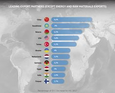 Leading export partners of Russia 2017 infographic