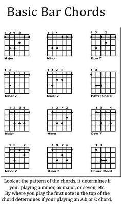 Banjo left handed banjo chords : Left handed uke chords | Ukulele Tutorials | Pinterest | Ukulele ...