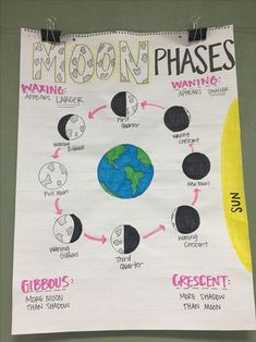 Moon phases anchor chart elementary science, middle school science, science for kids, science 1st Grade Science, Middle School Science, Elementary Science, Science Classroom, Science Education, Teaching Science, Primary Science, Science Curriculum, Teaching Tools