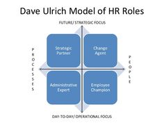 human resources strategy models - Google Search