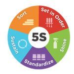 Implementare management 5S | Help5S Sorting, Management, Diagram, Chart, Cleaning