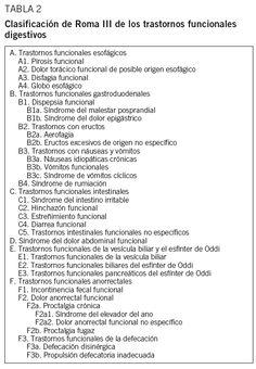 Síndrome del intestino irritable: nuevos criterios de Roma III | Medicina Clínica
