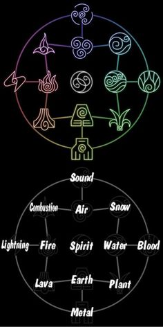 "An interesting bending chart from ""Avatar: the last air bender"". The flow of…"