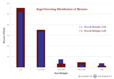 Equity Crowdfunding Investment Angel Investors Returns