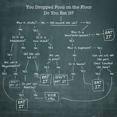 Dropped Food. Should You Eat it? #chalkboard #writing #art