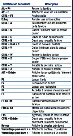 Les raccourcis clavier de l explorateur de fichiers seeing news like this makes me wonder if we are not living quot; Computer Shortcut Keys, Windows 10, Google Glass, Keyboard Shortcuts, Tips & Tricks, Microsoft Excel, Microsoft Windows, Smartwatch, Things To Know