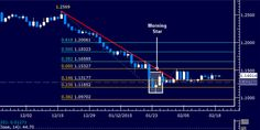 #EURUSD Technical Analysis: Familiar Range Remains in Play http://forex-quebec.com/eur-usd-technical-analysis-familiar-range-remains-in-play/ #euro #dollar
