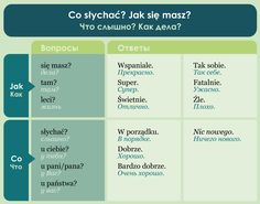 Poland Language, Learn Polish, Teaching, Education, Polish Language, Learning, Educational Illustrations, Teaching Manners, Studying