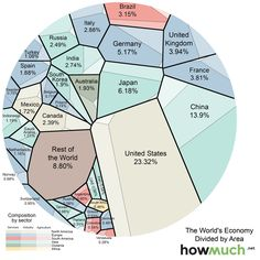 The graphic above (Voronoi diagram) represents the relative size of each country's economy in terms of nominal GDP: the larger the area, the larger the size of the economy. The areas are further divided into three sectors: services, industrial, and agricultural. The US economy is mostly composed ...