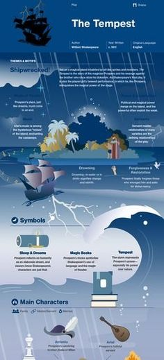 The Tempest, by William Shakespeare, The Tempest Shakespeare, William Shakespeare Frases, Works Of Shakespeare, Shakespeare Quotes, British Literature, English Literature, Classic Literature, Teaching Literature, Book Infographic