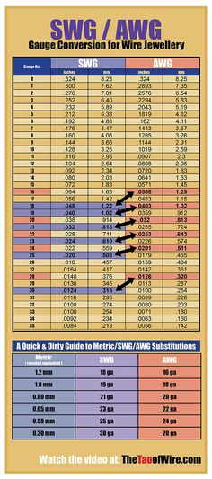 Useful awg swg conversion chart jewelry inspiration more swg awg gauge conversion chart for wire jewelry episode 5 the tao of greentooth