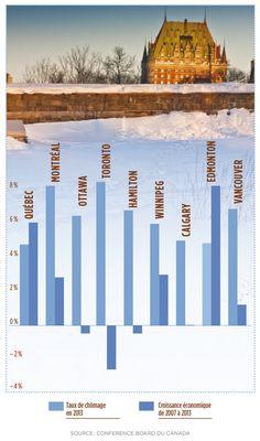 Depuis 2007, parmi les grandes villes canadiennes, ce sont Québec et Edmonton qui ont enregistré la meilleure performance économique. Source : L'Actualité Ottawa, Canada, Cities
