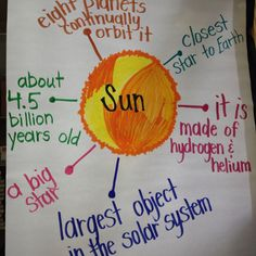 I would use this in my unit by having students make their own graphic organizers using either the sun, the earth, or the moon and listing the physical properties of each.