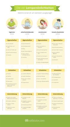 Die vier Lern-Persönlichkeiten! Welcher Lerntyp bist du? Infografik (http://magazin.sofatutor.com/schueler/)