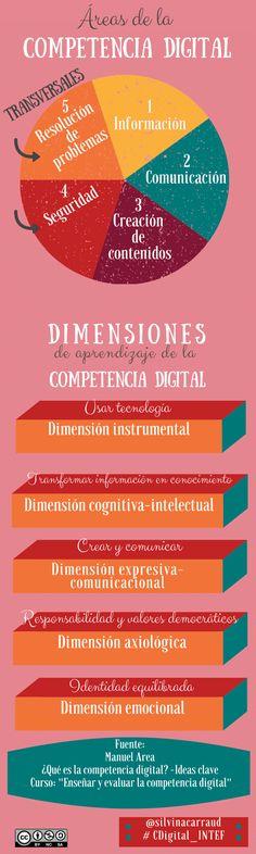 """Hola: Compartimos una interesante infografía sobre """"Competencia Digital - Áreas y Dimensiones de Aprendizaje"""" Visto en: compartirintereses.wordpress.com"""