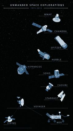 Unmanned Space Exploration #Infographic