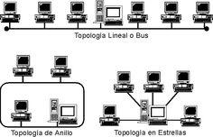 TOPOLOGÍA DE RED Evernote, Floor Plans, Computers, Shape, Words, Floor Plan Drawing