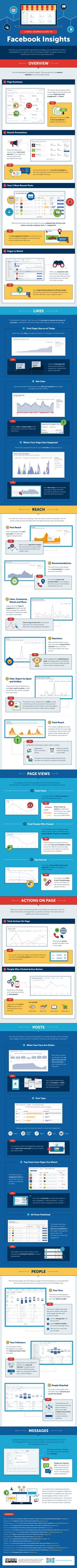 A Small Business Guide to Facebook Insights [Infographic] | Social Media Today