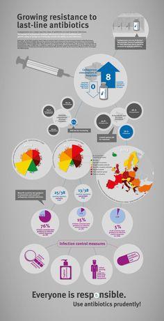 Growning resistance to last-line antibiotics - #health #infographic