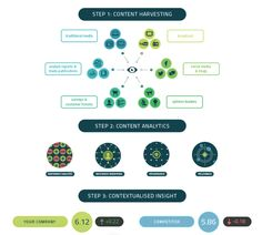 White space analysis - alva methodology