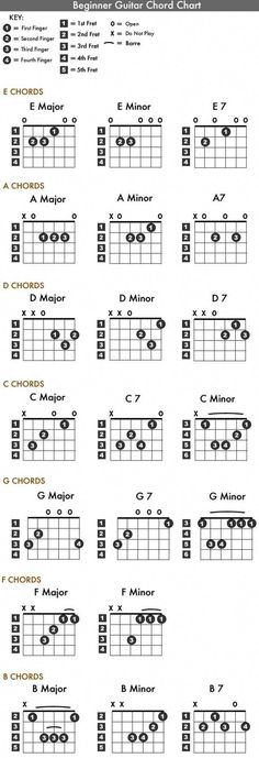 Learn to Play Guitar Notes - Play Guitar Tips Music Chords, Music Guitar, Playing Guitar, Learning Guitar, Music Theory Guitar, Guitar Tabs Songs, Learning Music, Guitar Logo, Violin